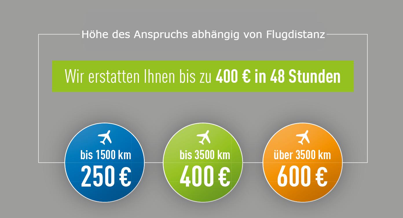 Foto von Auszahlungshöhe bei Flugdistanz: 250€ bei unter 1.500 km, 400€ bei bis zu 3.500 km, darüber 600€