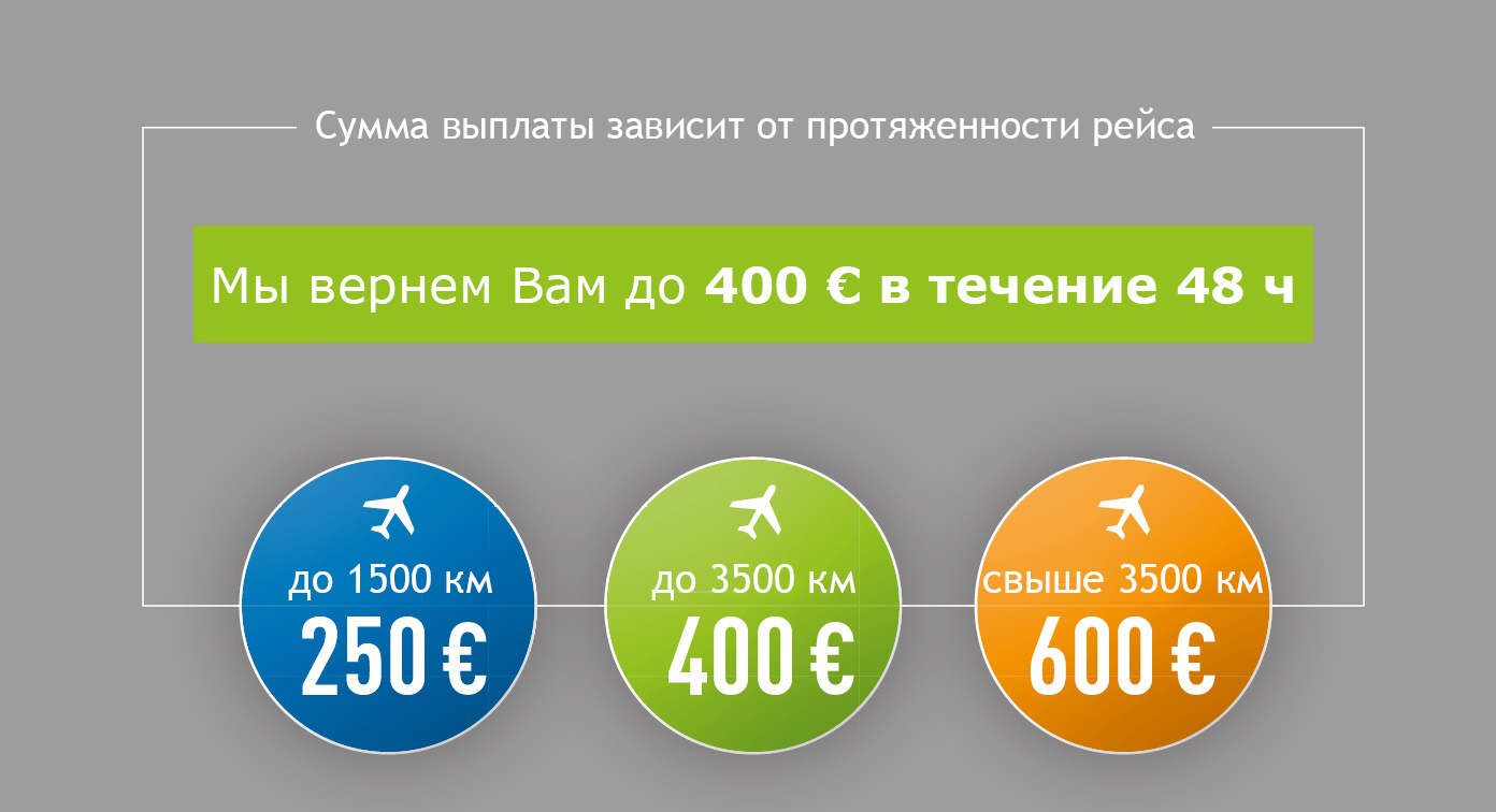 Сумма компенсации зависит от протяженности рейса